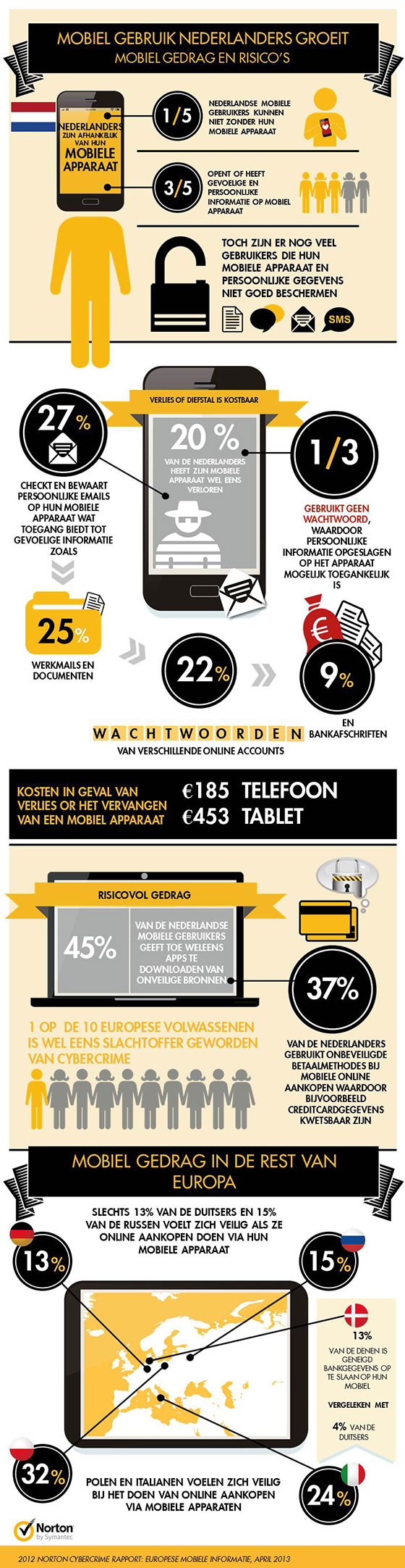 Infographic-Norton