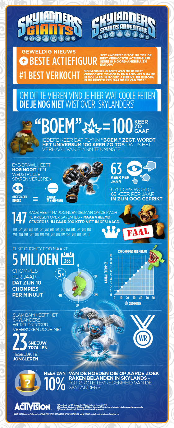 Infographic---Skylanders-Success