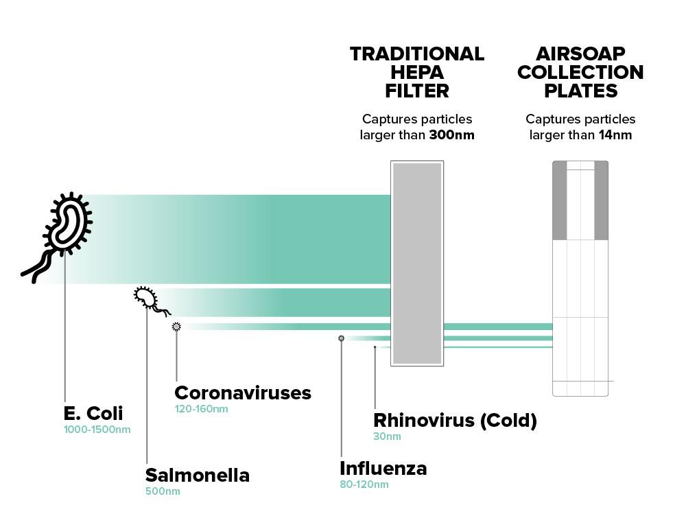 AirSoap Luchtfilter Schematisch