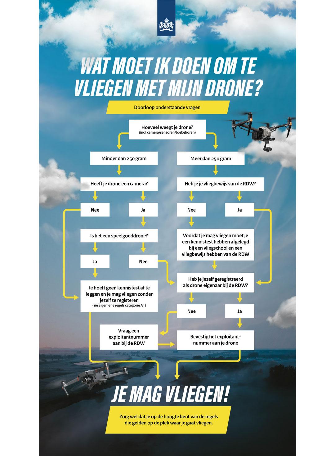 Infographic Dronewet van de Rijksoverheid